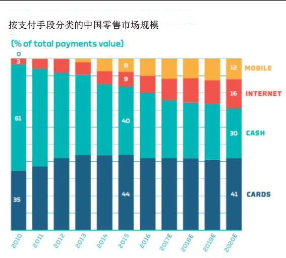 United Nations report: 2016 WeChat Alipay paid a total of ...