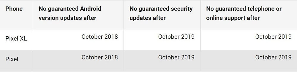 Google update Pixel and Nexus system support schedule, the