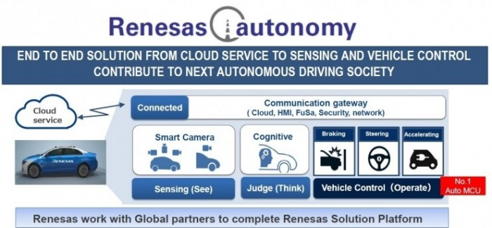 Renesas resorted to