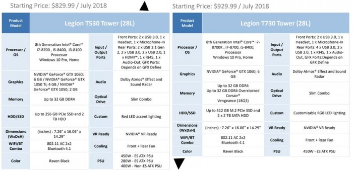 Lenovo LEGION push four game PC: powerful performance +