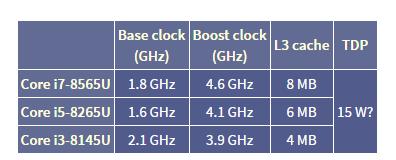 Intel's Whiskey Lake processor boosts maximum operating