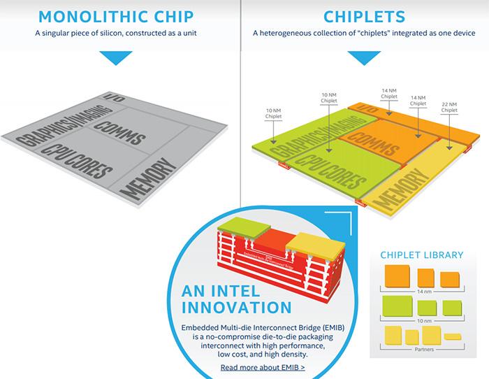 Intel's super