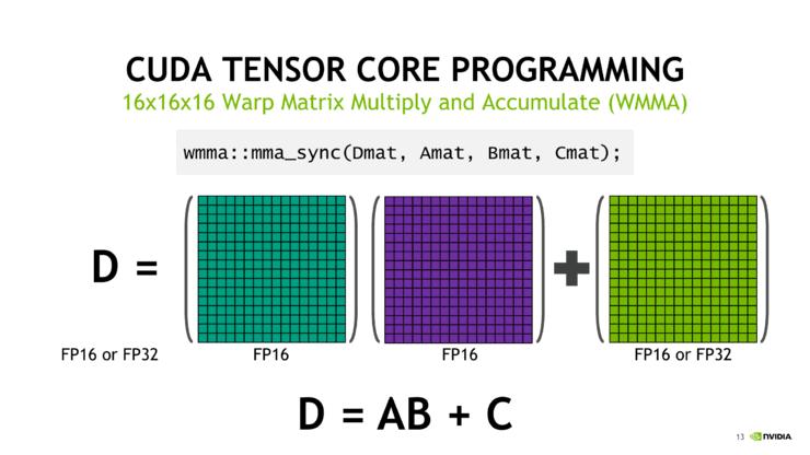 NVIDIA Deep Learning Tensor Core Comprehensive Analysis