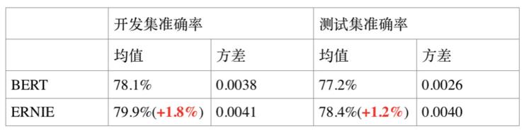 Baidu released NLP model ERNIE, surpassing BERT in multiple Chinese