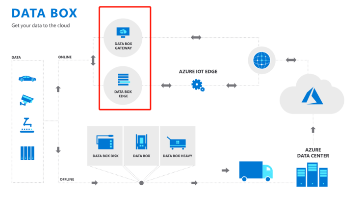 Five new products like Data Box Edge are coming, and