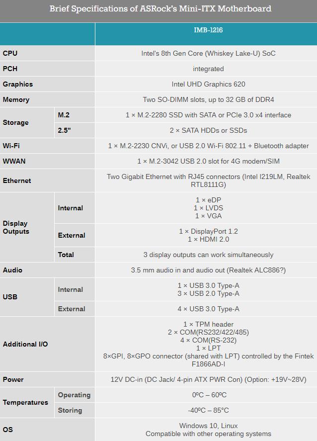 ASRock released new IMB-1216 Mini-ITX motherboard with Intel