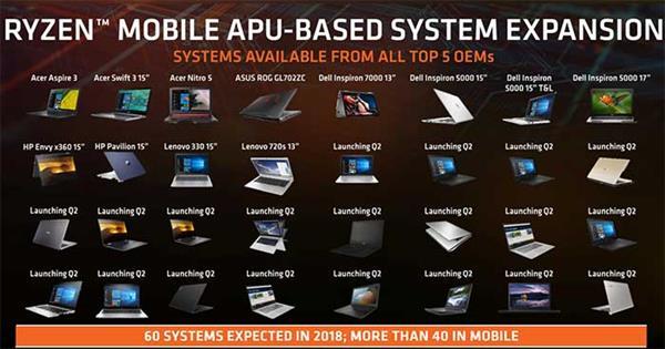 Intel still has no AMD pen market at 10nm, accounting for a big