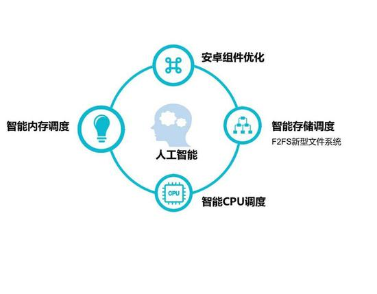 Huawei mobile operating system past events_China IT News
