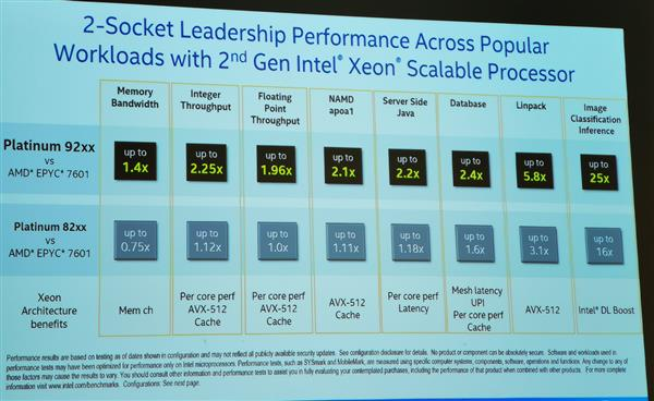 Processor squeezed toothpaste upgrade? Intel: I can measure