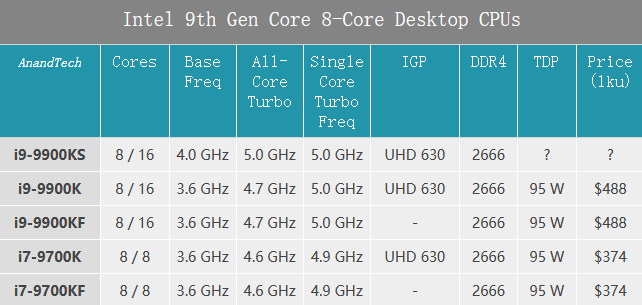 Intel's 10-nm new Core AI performance soared 8 8 times: and