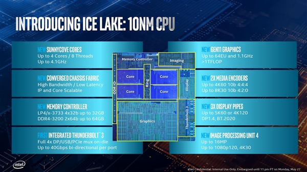 Intel officially released 10 generations of Core Rui: 10 nm