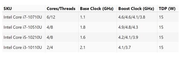 14nm is not dead! Intel shipped 15W Comet Lake-U series in