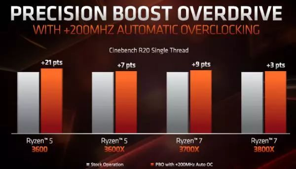 AMD reiterates that AM4 slots will be used by 2020_China IT News