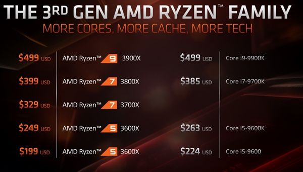 AMD X570 motherboard retail price exposure_China IT News