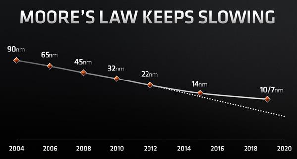 AMD: Moore's Law is effective but has slowed down 7nm chip