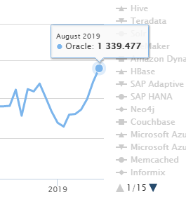 August database ranking: Oracle is climbing PG and MongoDB