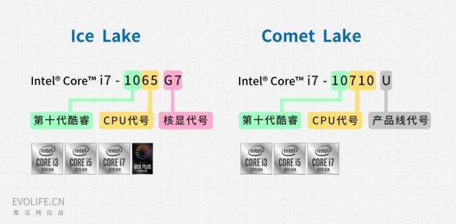 Intel's 10th generation Core Comet Lake released: want to