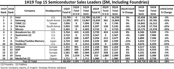 Global semiconductors plunged 18% in the first half of the