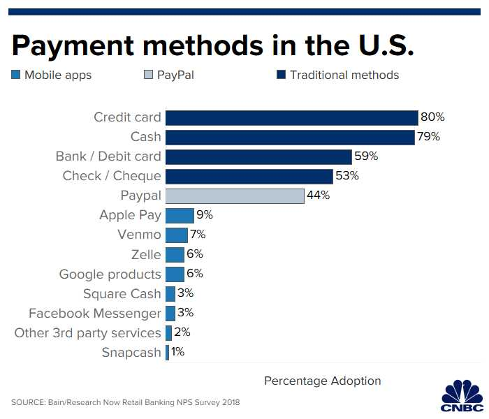 Apple pays twice as popular in China as mobile payments in