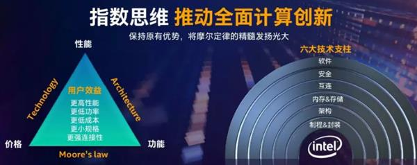Intel 10nm Core is coming out_China IT News
