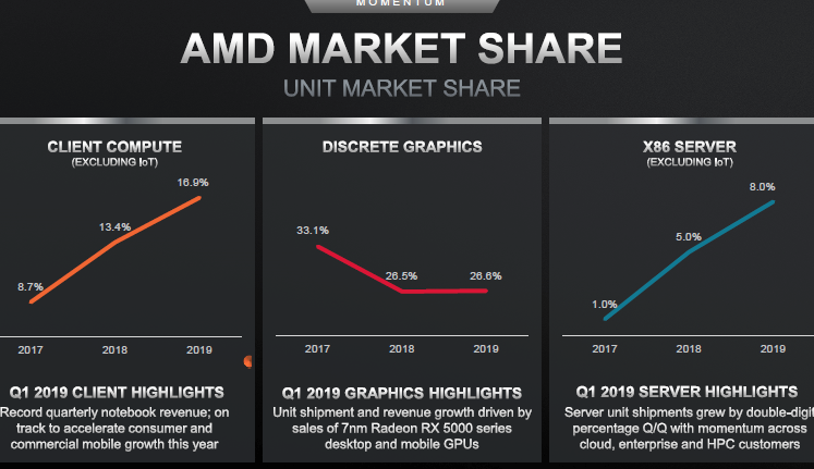 Amd Struggles Against Nvidia S Market Share Increases By Only 0 1 In 2019 China It News